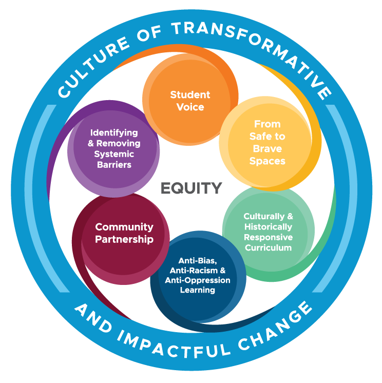 The 6 Parts of Equity