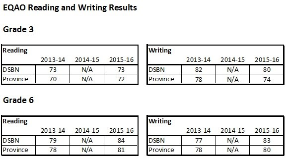 2016 EQAO Reading Results
