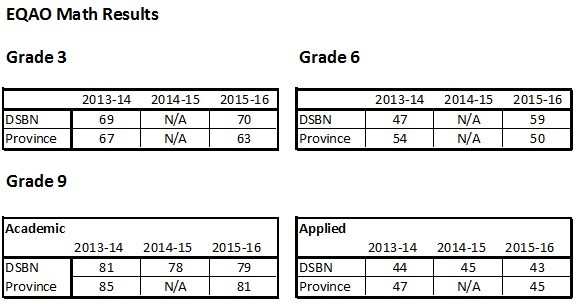 2016 EQAO Math Results