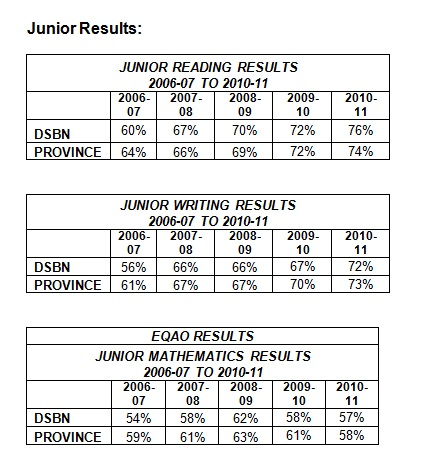 Junior Results